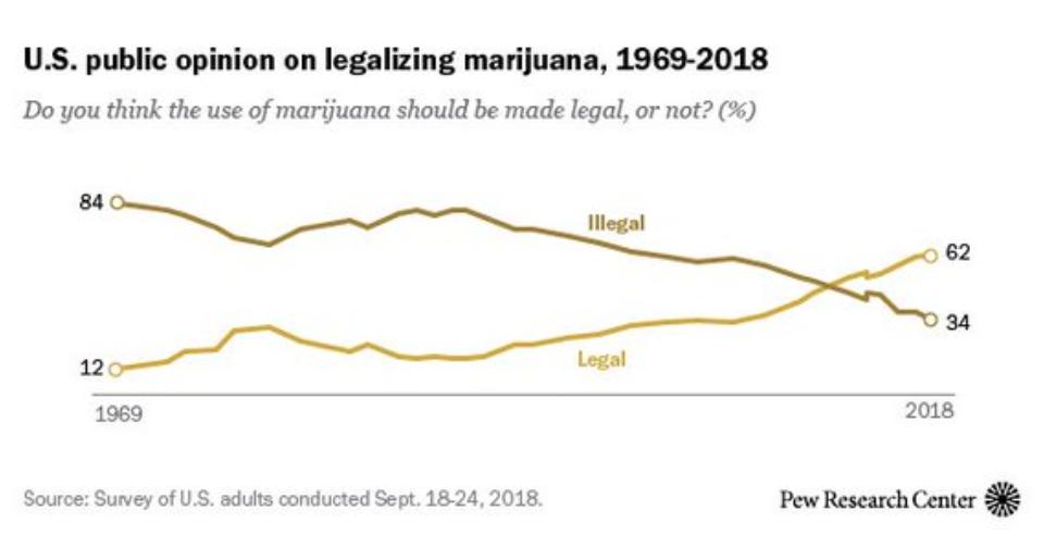 pew marijuana legalization poll 1